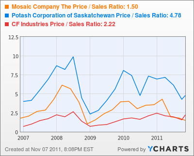 Mosaic Company The Price / Sales Ratio Chart